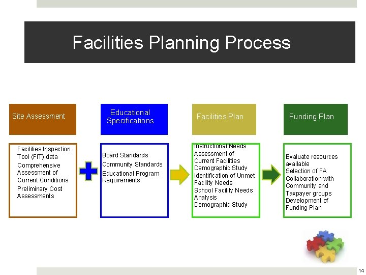 Facilities Planning Process Site Assessment Facilities Inspection Tool (FIT) data Comprehensive Assessment of Current