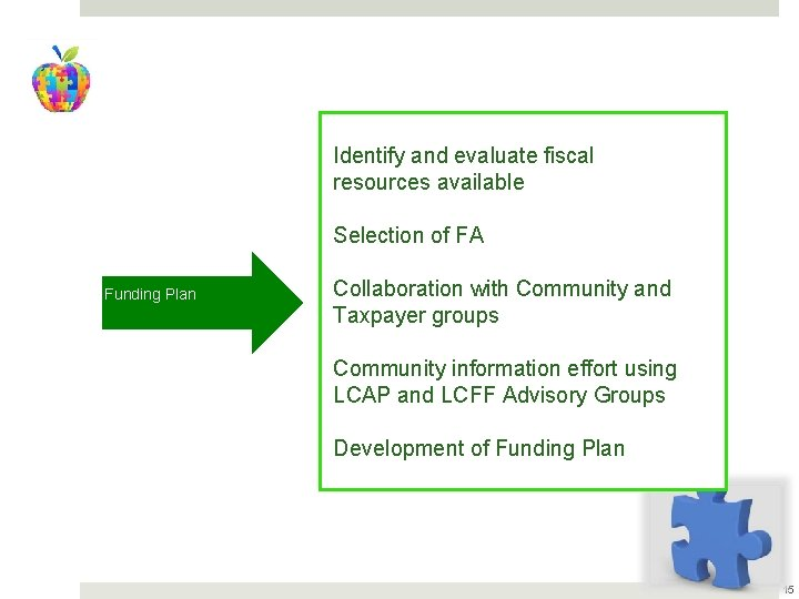 Identify and evaluate fiscal resources available Selection of FA Funding Plan Collaboration with Community