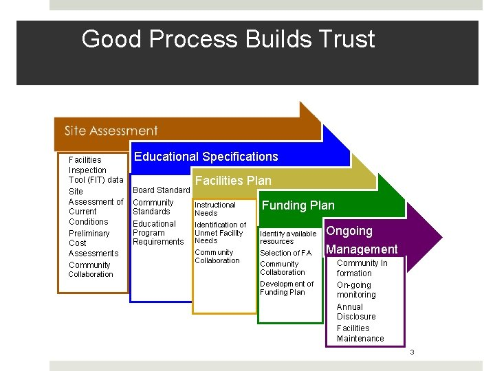 Good Process Builds Trust Facilities Inspection Tool (FIT) data Site Assessment of Current Conditions