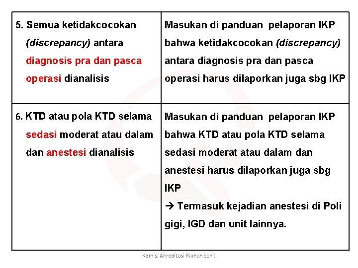 5. Semua ketidakcocokan Masukan di panduan pelaporan IKP (discrepancy) antara bahwa ketidakcocokan (discrepancy) diagnosis