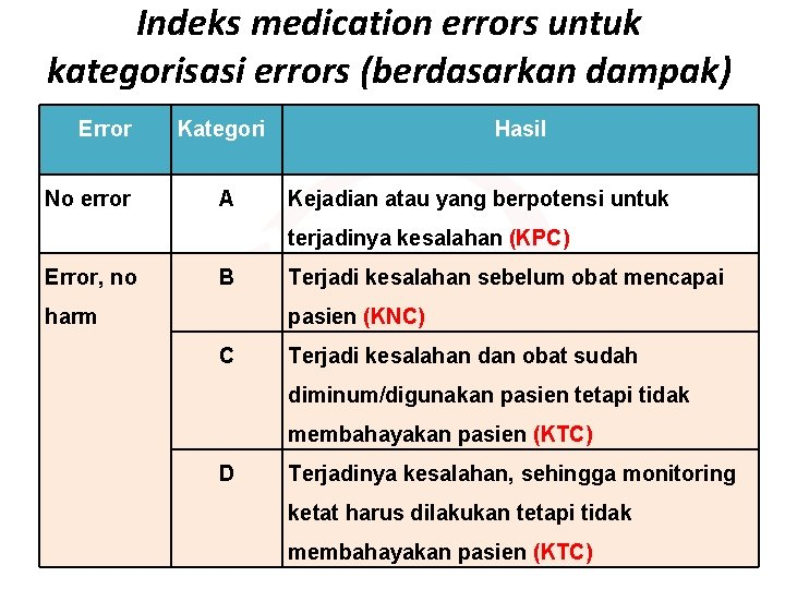 Indeks medication errors untuk kategorisasi errors (berdasarkan dampak) Error No error Kategori A Hasil