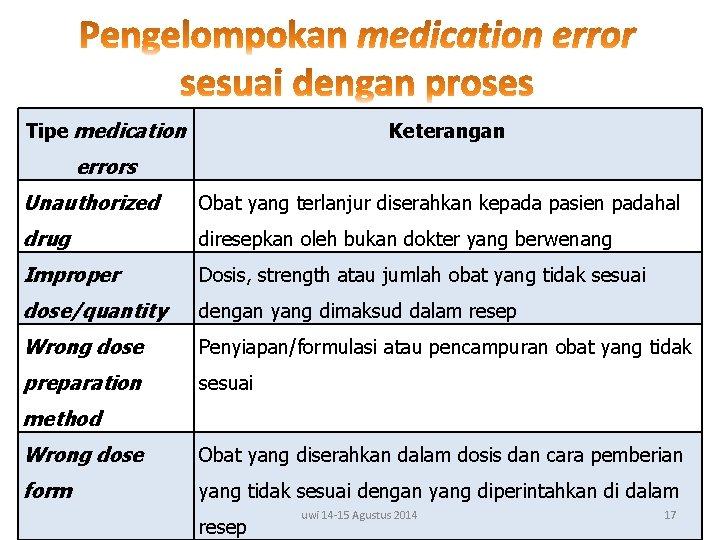 Tipe medication Keterangan errors Unauthorized Obat yang terlanjur diserahkan kepada pasien padahal drug diresepkan