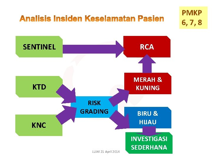 PMKP 6, 7, 8 SENTINEL RCA KTD MERAH & KUNING RISK GRADING KNC LUWI