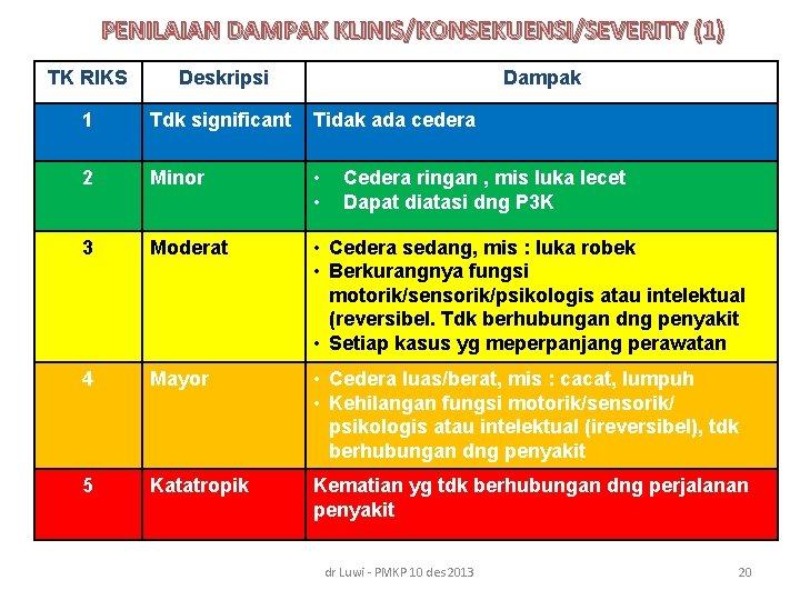 PENILAIAN DAMPAK KLINIS/KONSEKUENSI/SEVERITY (1) TK RIKS Deskripsi Dampak 1 Tdk significant Tidak ada cedera