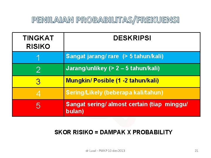 PENILAIAN PROBABILITAS/FREKUENSI TINGKAT RISIKO 1 2 3 4 5 DESKRIPSI Sangat jarang/ rare (>