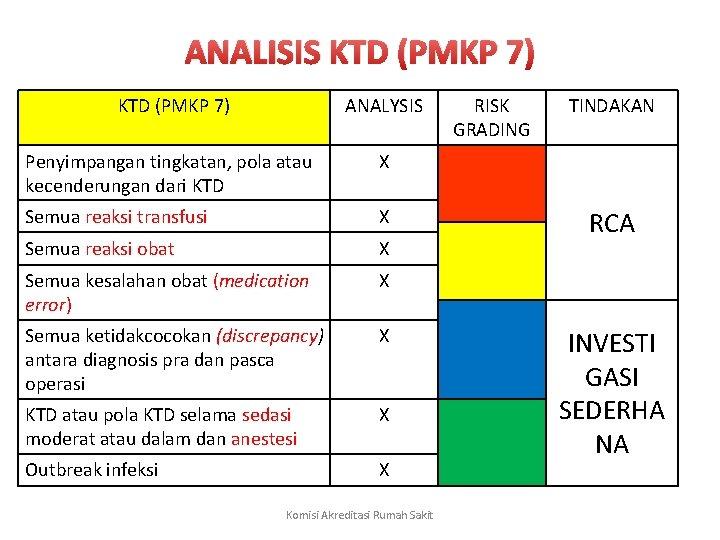 ANALISIS KTD (PMKP 7) ANALYSIS Penyimpangan tingkatan, pola atau kecenderungan dari KTD X Semua
