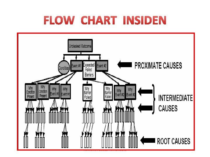 FLOW CHART INSIDEN Komisi Akreditasi Rumah Sakit