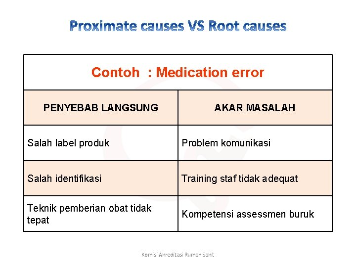 Contoh : Medication error PENYEBAB LANGSUNG AKAR MASALAH Salah label produk Problem komunikasi Salah