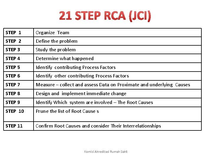 21 STEP RCA (JCI) STEP 1 Organize Team STEP 2 Define the problem STEP
