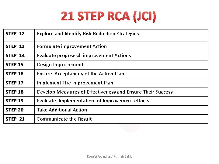 21 STEP RCA (JCI) STEP 12 Explore and Identify Risk Reduction Strategies STEP 13