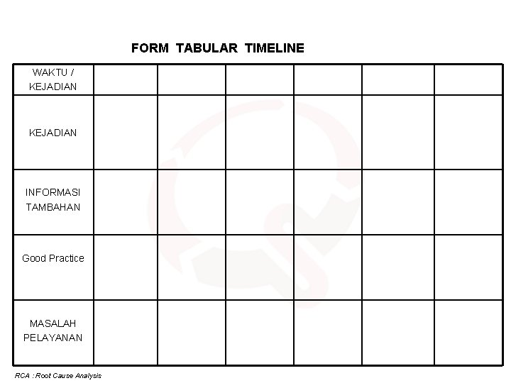 FORM TABULAR TIMELINE WAKTU / KEJADIAN INFORMASI TAMBAHAN Good Practice MASALAH PELAYANAN RCA :