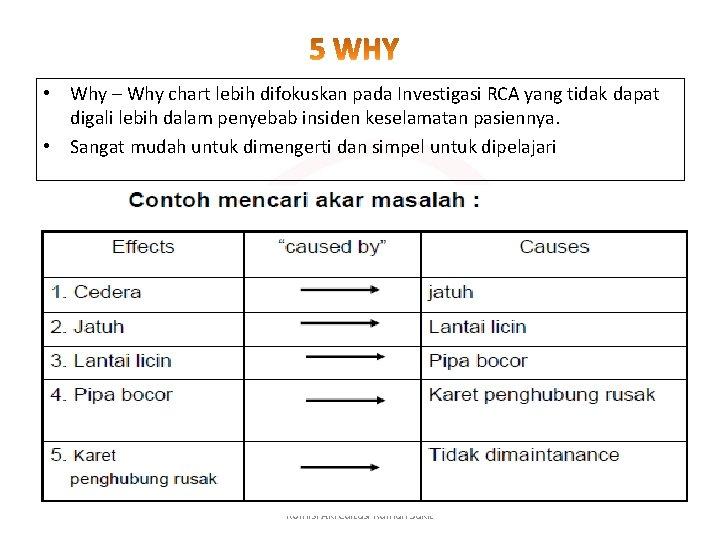 • Why – Why chart lebih difokuskan pada Investigasi RCA yang tidak dapat