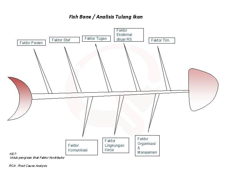 Fish Bone / Analisis Tulang Ikan Faktor Pasien Faktor Staf Faktor Tugas Faktor Komunikasi