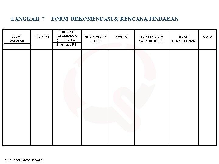 LANGKAH 7 AKAR MASALAH TINDAKAN RCA : Root Cause Analysis FORM REKOMENDASI & RENCANA