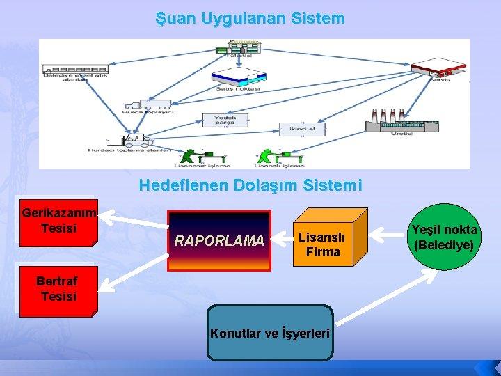 Şuan Uygulanan Sistem Hedeflenen Dolaşım Sistemi Gerikazanım Tesisi RAPORLAMA Lisanslı Firma Bertraf Tesisi Konutlar