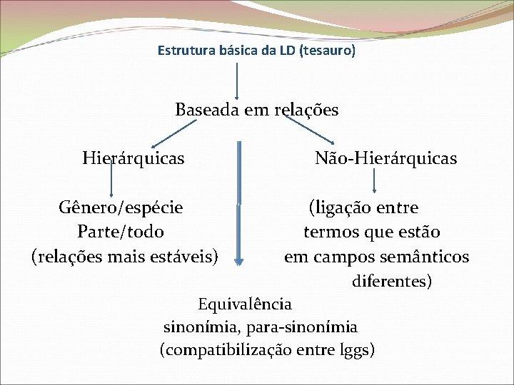 Estrutura básica da LD (tesauro) Baseada em relações Hierárquicas Não-Hierárquicas Gênero/espécie (ligação entre Parte/todo