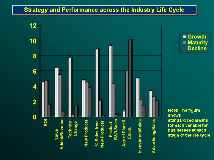Strategy and Performance across the Industry Life Cycle Note: The figure shows standardized means