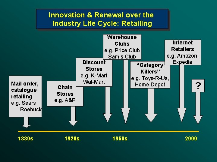 Innovation & Renewal over the Industry Life Cycle: Retailing Mail order, catalogue retailing e.