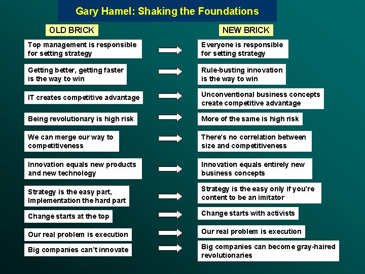 Gary Hamel: Shaking the Foundations OLD BRICK NEW BRICK Top management is responsible for