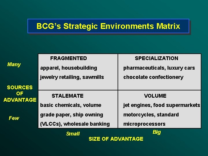 BCG's Strategic Environments Matrix FRAGMENTED Many SOURCES OF ADVANTAGE Few SPECIALIZATION apparel, housebuilding pharmaceuticals,