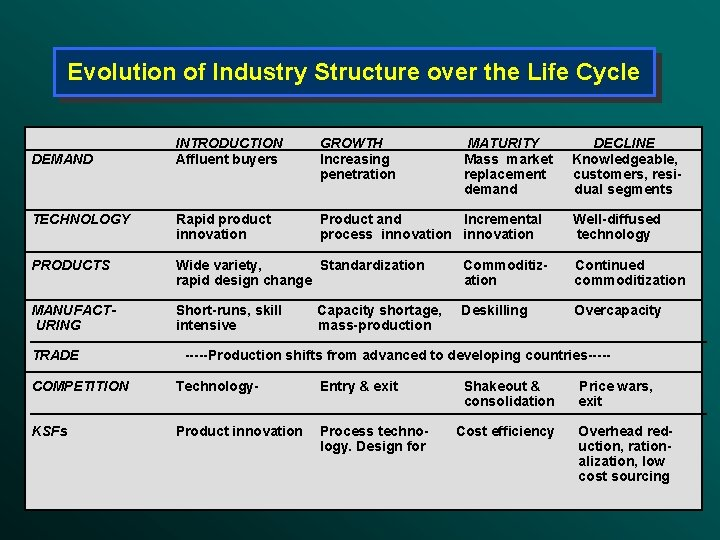 Evolution of Industry Structure over the Life Cycle INTRODUCTION Affluent buyers GROWTH Increasing penetration