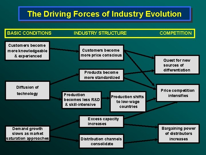 The Driving Forces of Industry Evolution BASIC CONDITIONS Customers become more knowledgeable & experienced