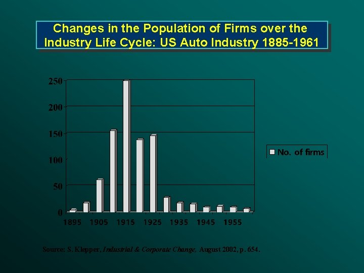 Changes in the Population of Firms over the Industry Life Cycle: US Auto Industry