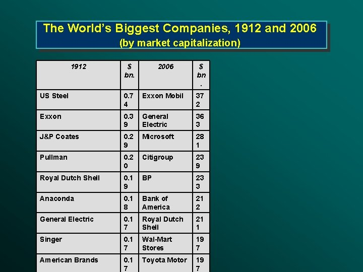 The World's Biggest Companies, 1912 and 2006 (by market capitalization) 1912 $ bn. 2006
