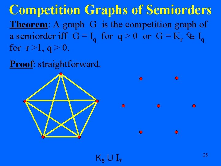 Competition Graphs of Semiorders Theorem: A graph G is the competition graph of a