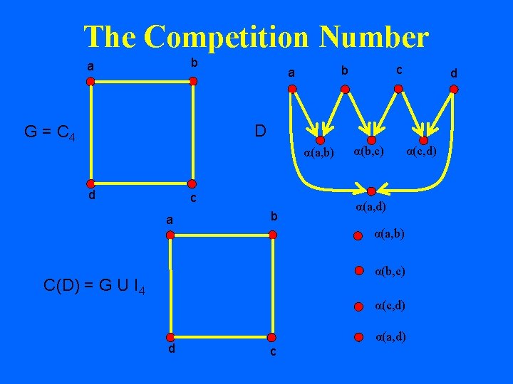 The Competition Number b a c b a d D G = C 4