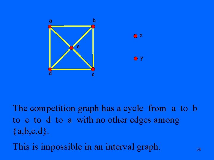 b a x e y d c The competition graph has a cycle from