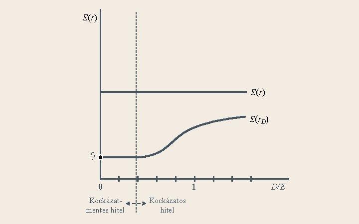 E(r) E(r. D) rf 0 Kockázatmentes hitel 1 Kockázatos hitel D/E