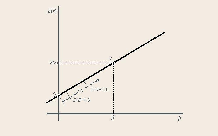 E(r) rf r. D D/E=1, 1 D/E=0, 8 β β