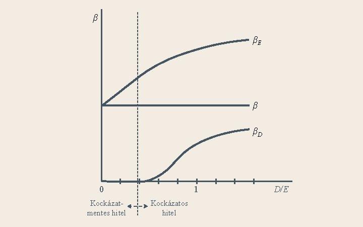 β βE β βD 0 Kockázatmentes hitel 1 Kockázatos hitel D/E