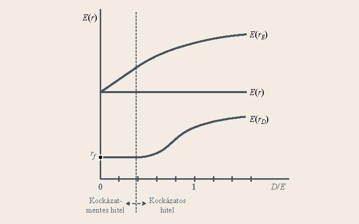 E(r) E(r. E) E(r. D) rf 0 Kockázatmentes hitel 1 Kockázatos hitel D/E