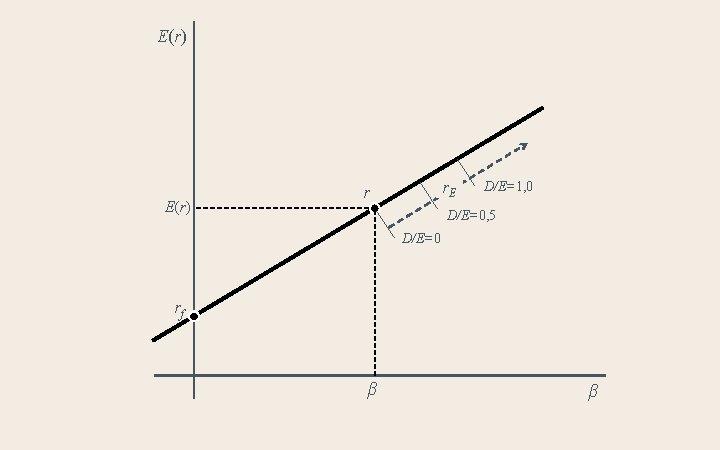 E(r) r. E r D/E=1, 0 D/E=0, 5 D/E=0 rf β β
