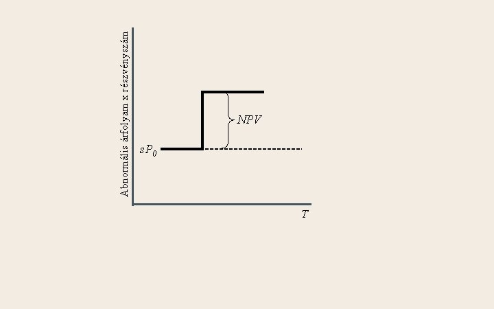 Abnormális árfolyam x részvényszám NPV s. P 0 T