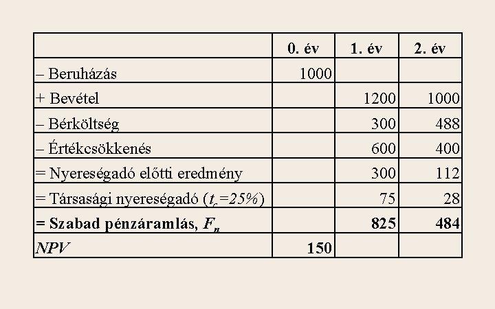 – Beruházás 0. év 1. év 2. év 1000 + Bevétel 1200 1000