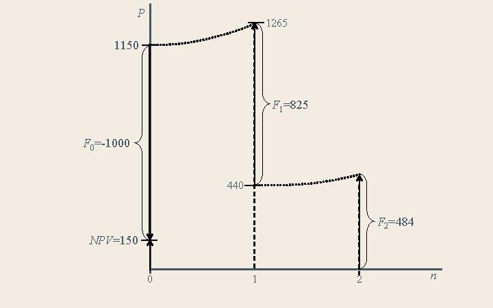 P 1265 1150 F 1=825 F 0=-1000 440 F 2=484 NPV=150 0 1 2