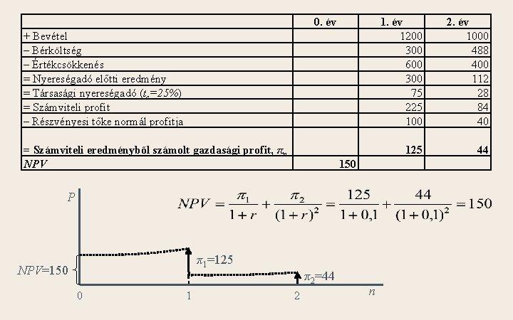 + Bevétel – Bérköltség – Értékcsökkenés = Nyereségadó előtti eredmény = Társasági nyereségadó