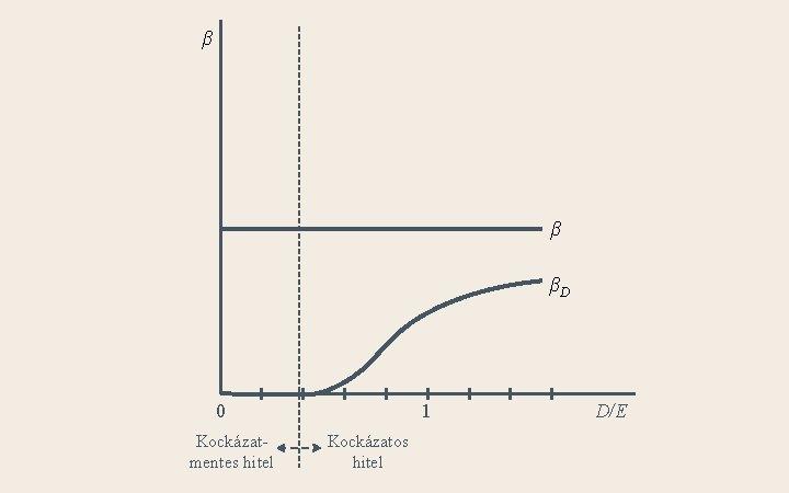 β β βD 0 Kockázatmentes hitel 1 Kockázatos hitel D/E