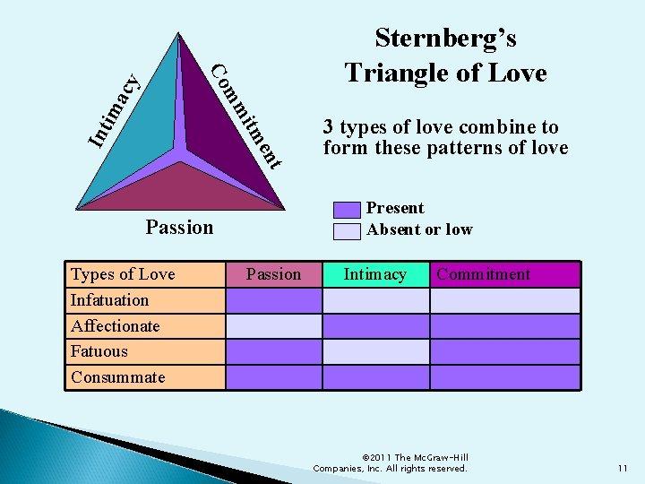 Int en itm im mm acy Co Sternberg's Triangle of Love 3 types of