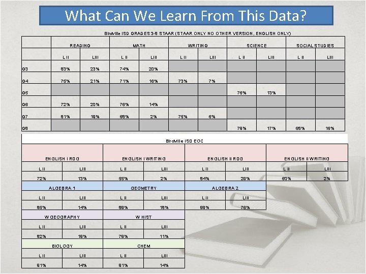 What Can We Learn From This Data? Birdville ISD GRADES 3 -8 STAAR (STAAR