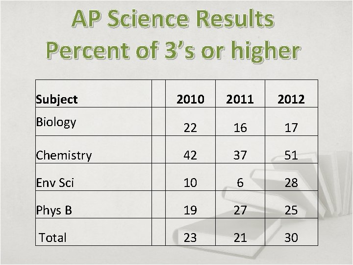 AP Science Results Percent of 3's or higher Subject 2010 2011 2012 Biology 22