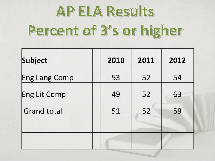 AP ELA Results Percent of 3's or higher Subject 2010 2011 2012 Eng Lang
