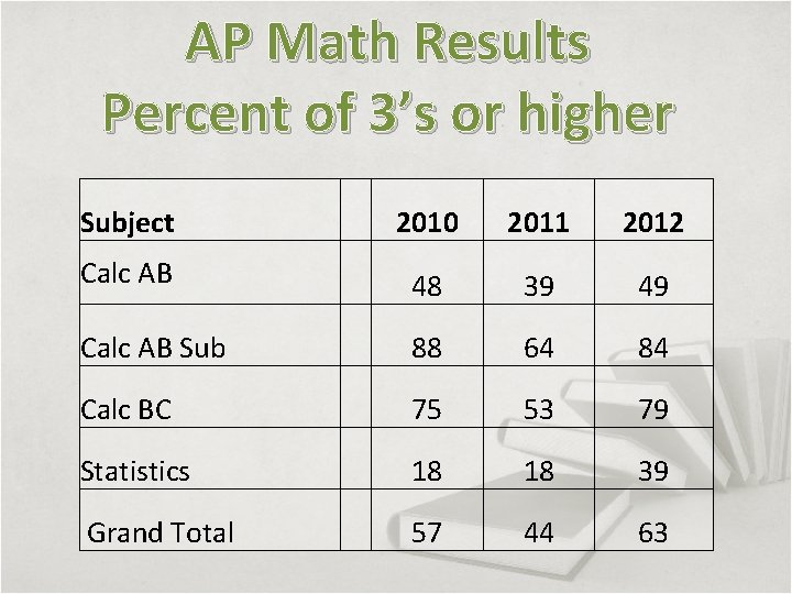 AP Math Results Percent of 3's or higher Subject 2010 2011 2012 Calc AB