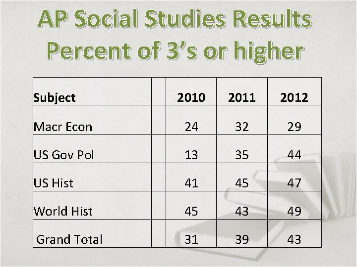 AP Social Studies Results Percent of 3's or higher Subject 2010 2011 2012 Macr