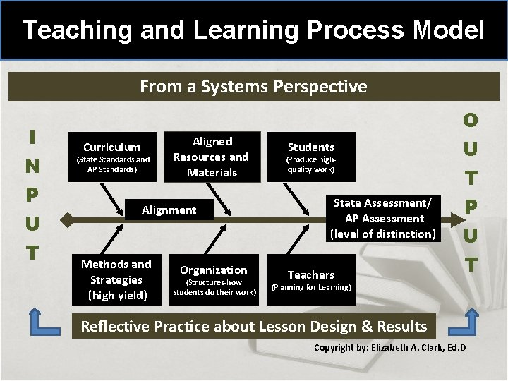 Teaching and Learning Process Model From a Systems Perspective I N P U T