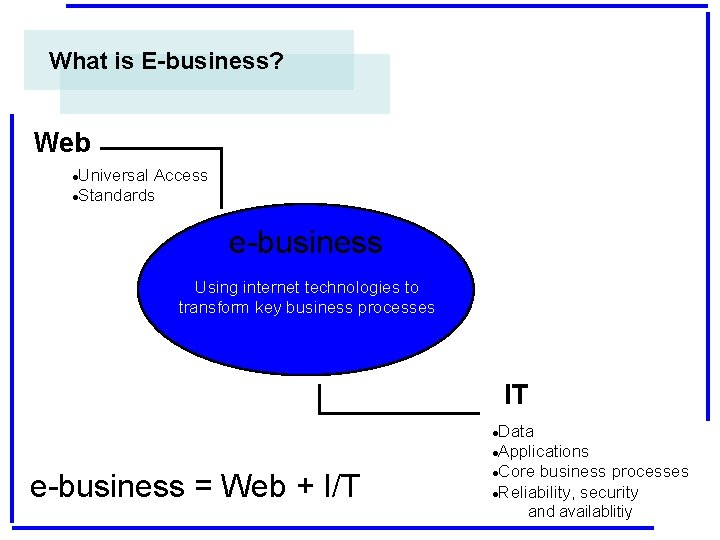 What is E-business? Web Universal Access l. Standards l e-business Using internet technologies to