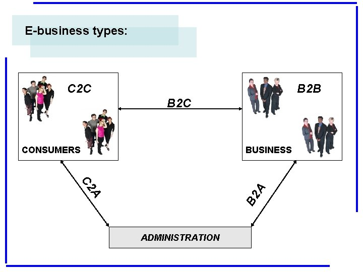 E-business types: C 2 C B 2 B B 2 C CONSUMERS BUSINESS B
